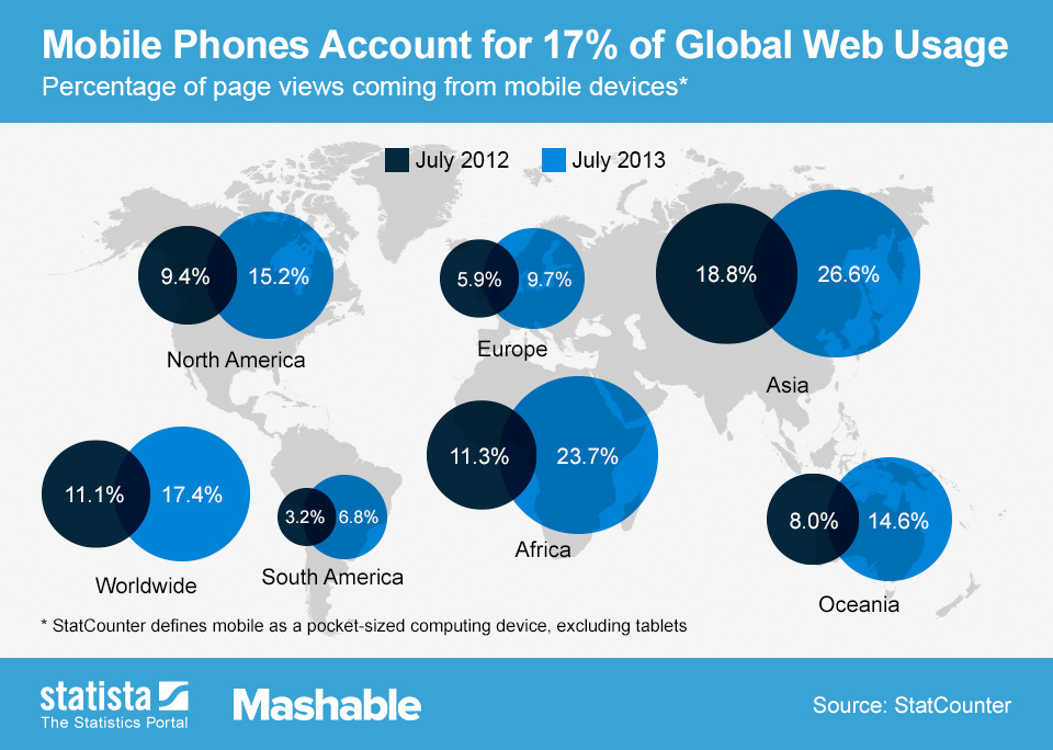 Mobile Phone Web Usage.