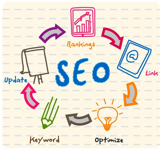 Search Engine Optimization is part of the services offered by sister company PTC Computer Solutions.