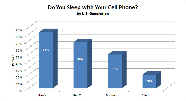 Percentage of people who sleep with their cell phone on or near their bed.
