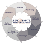 The Real Estate Marketing Alliance Sales and Marketing Process Flow.