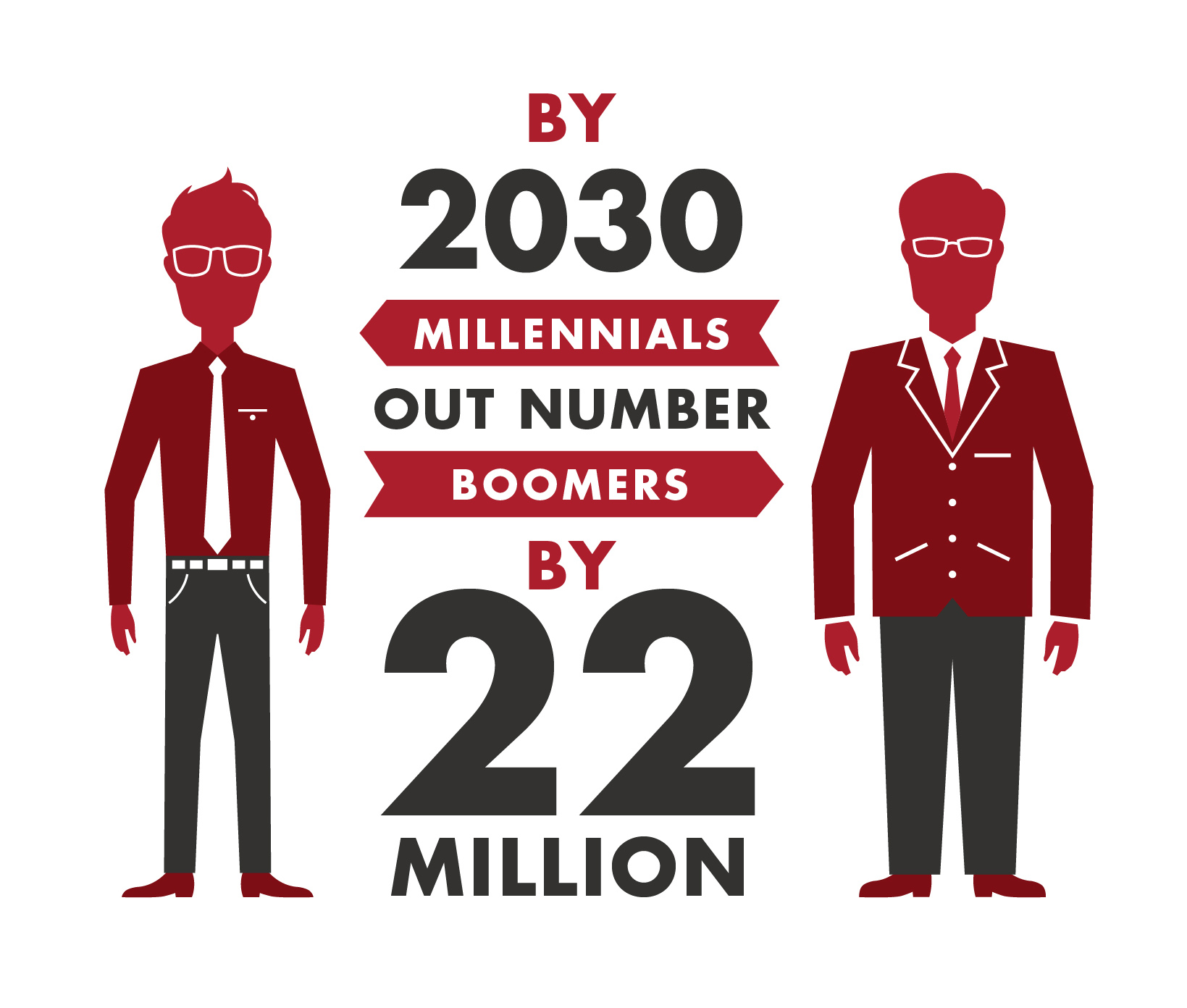Millennials will outnumber Baby Boomers by 2030.