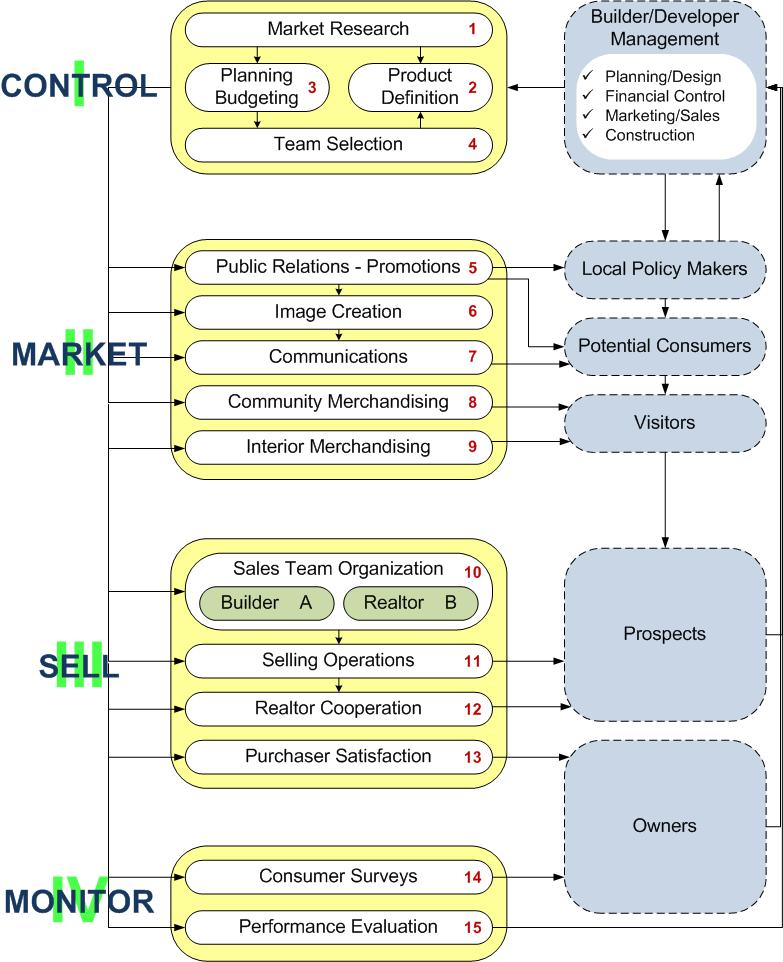 The Marketing & Sales Process developed by Parker Associates.