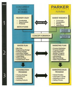 Community Development Stages.