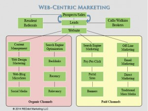 The REMA Web-Centric Marketing Concept drives all of your traffic through the website maximizing prospect throughput.