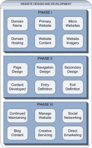 PTC Computer Solutions Phases of Website Design.