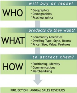 The exclusive WHO, WHAT, & HOW diagram to define your consumer as developed by Parker Associates.