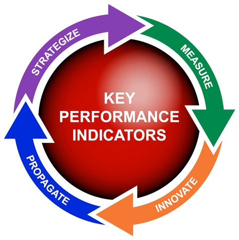 Social Media Networking Key Performance Indicators.