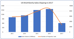 2017-1018-ParkerAssociates-BlogGraphic-Multifamily-Sales-Dipping