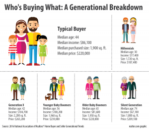 Parker-Associates-NAR-Buyers-Report-Generational-graphic