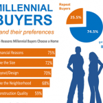 ParkerAssociates-Blog-March-2018-millennials-are-buying