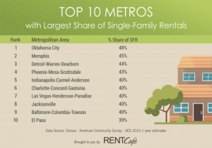 PA-PTC-Blog-2018-April-Top10Metros-MostSFHomeRentals