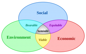 Sustainable_development-Parker-Associates-blog-may-2018