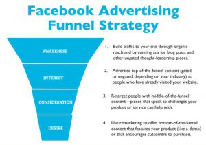 Parker-Associates-blog-June-2018-facebook-advertising-funnel-strategy