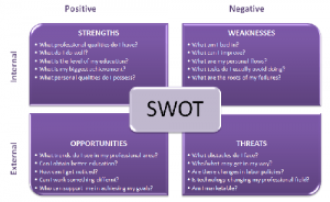 Parker-Associates-blog-July-2018-Personal-SWOT-questions