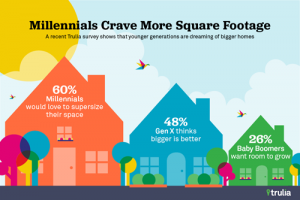 Parker-Associates-blog-October-2018-Why-Arent-Millennials-Buying-Homes-More-Frequently