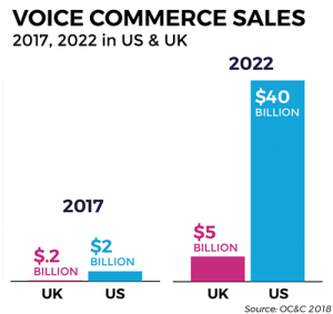 Parker-Associates-blog-October-2018-voice-commerce-sales-2017-2022-01-01