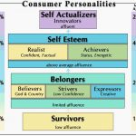 PTC-Computer-Solutions-Parker-Associates-blog-March-2019-Consumer-Personalities