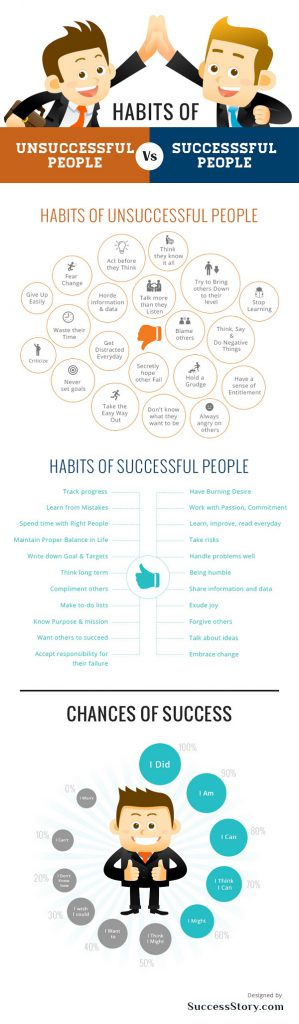 PTC-Computer-Solutions-Parker-Associates-blog-March-2019-Habits-of-Unsuccessful-People-vs-Successful-People