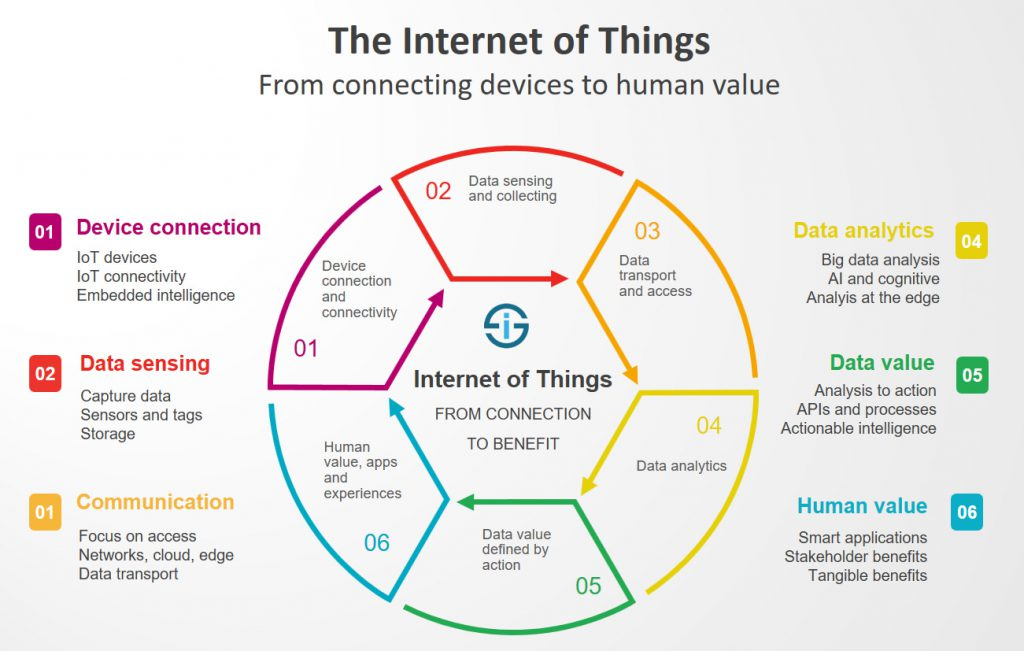 PTC-Computer-Solutions-Parker-Associates-blog-March-2019-The-Internet-of-Things-from-connecting-devices-to-creating-value