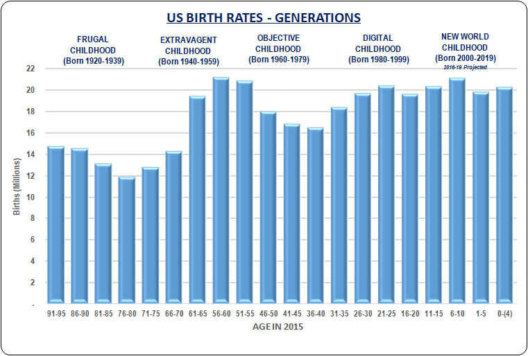 US Birth Rates and Generations for Real Estate Professionals as perceived by Parker Associates