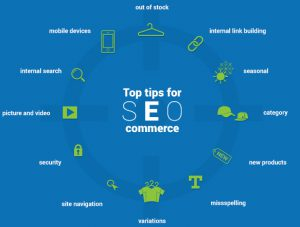Best Practices In E-Commerce SEO