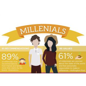 PTC-Computer-Solutions-Parker-Associates-blog-January-2020-Millennial-Marketing-Strategy-Stats