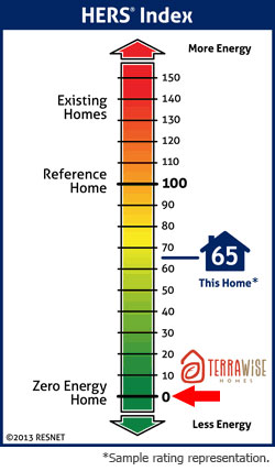 TerraWise-Homes-hers-index-scale-vertical