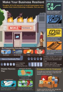 PTC-Computer-Solutions-Parker-Associates-blog-May-2020-Business-Resilient-Infographic