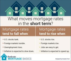 PTC-Computer-Solutions-Parker-Associates-blog-June-2020-mortgage_what-moves-mortgage-rates-in-the-short-term