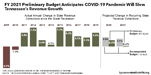 PTC-Computer-Solutions-Parker-Associates-blog-July-August-September-2020-FY-2021-Preliminary-Budget-Anticipates-COVID-19-Pandemic-Will-Slow-Revenue-Growth
