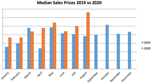 PTC-Computer-Solutions-Parker-Associates-blog-July-August-September-2020-Real-Estate-Home-Prices-Up