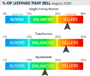 PTC-Computer-Solutions-Parker-Associates-blog-July-August-September-2020-Sellers-Market