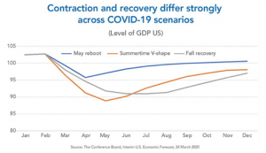 PTC-Computer-Solutions-Parker-Associates-blog-July-August-September-2020-covid-19-economic-recovery-scenarios