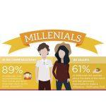 PTC-Computer-Solutions-Parker-Associates-blog-January-2020-Millennial-Marketing-Strategy-Stats